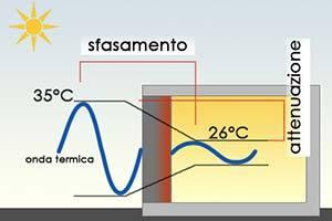 Inerzia-termica-sfasamento-attenuazione