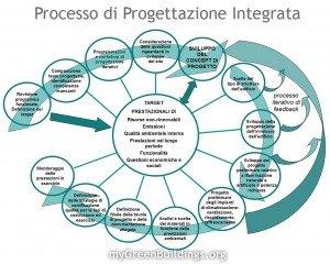 Processo Progettazione Integrata