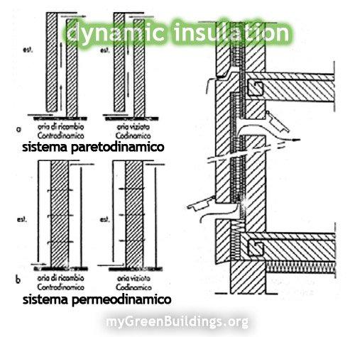 Isolamento-Dinamico-Sistemi