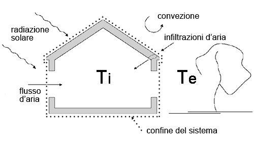 Flussi-termici-involucro-edilizio