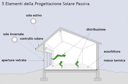 Progettazione solare passiva i 5 elementi basilari del for Progettazione passiva della cabina solare