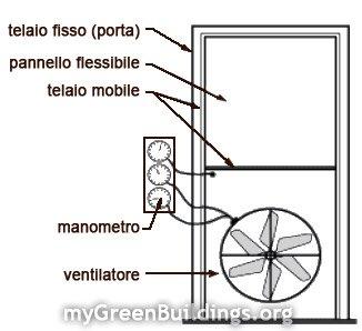 Blower-Door-Test-Componenti