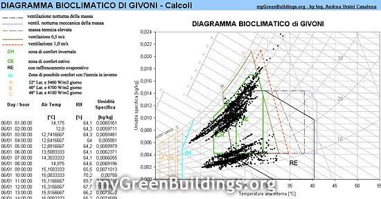 Diagramma-Bioclimatico-Givoni
