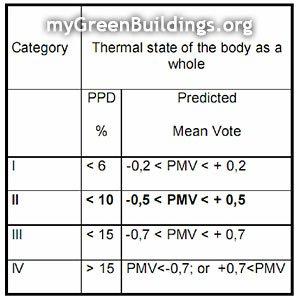 Limiti-PMV-PPD