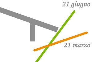 Progettare-schermature-solari-come-fare