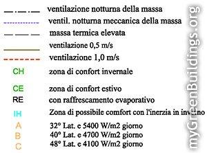 legenda-diagramma-bioclimatico-givoni