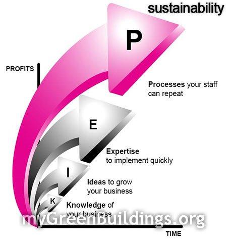 Sostenibilita-gestione-aziende-sviluppo-sostenibile
