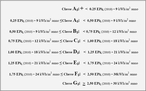 Classificazione prestazione energetica globale EPgl