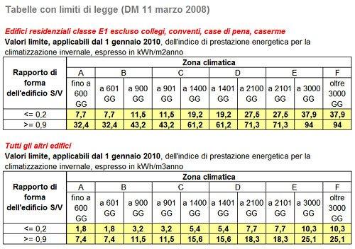 Epi-limite-di-legge-detrazioni-fiscali-55-DM-11-marzo-2008