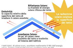 Risparmiare-energia-aria-condizionata-tetti-freddi