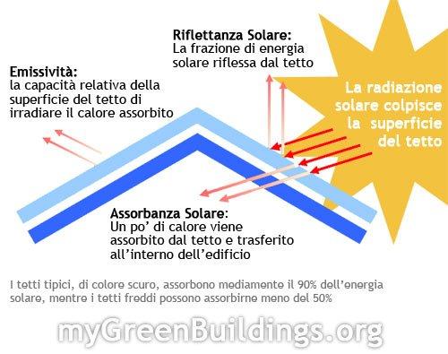 Risparmiare Energia sull'Aria Condizionata: Tetti Freddi e Materiali Riflettenti