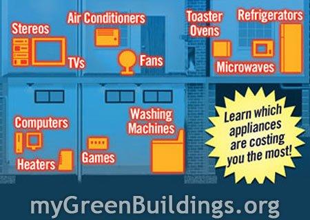 Risparmiare Energia Elettrica: Calcolo Consumi Energetici Degli Elettrodomestici con questa Semplice Formula