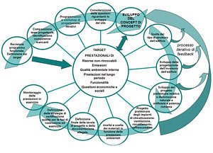 Approccio-olistico-progettazione-integrata