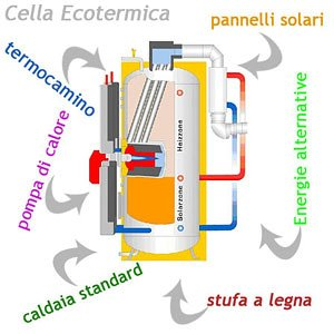 Accumulo Termico e Cella Ecotermica, Sinergia tra Energie Alternative