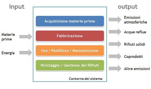 Le fasi nella valutazione del ciclo di vita di materiali e processi