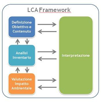 LCA Framework