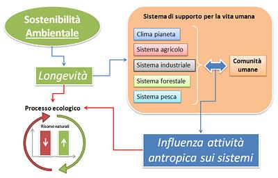 Sostenibilità Ambientale e Processo Ecologico