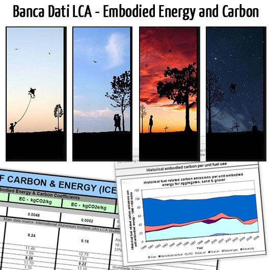 Life Cycle Assessment LCA: Banca Dati Energia Grigia ed Emissioni CO2 Incorporate nei Materiali Edili