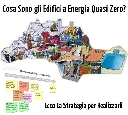 Edifici a Energia Quasi Zero e Piano di Azione per l'Efficienza Energetica
