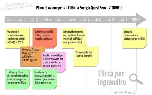 Piano Azione Efficienza Energetica PAEE 2011 Visione 1
