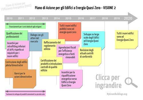 Piano Azione Efficienza Energetica PAEE 2011 Visione 2