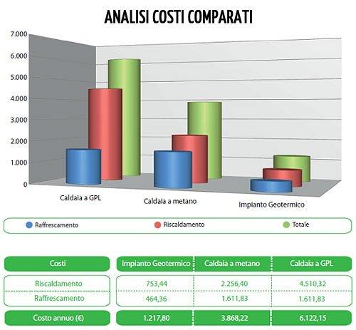 Analisi-costi-impianto-geotermico-caldaia-metano-e-gpl