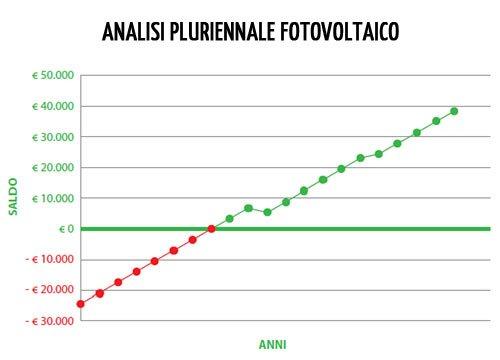 Analisi pluriennale fotovoltaico - grafico