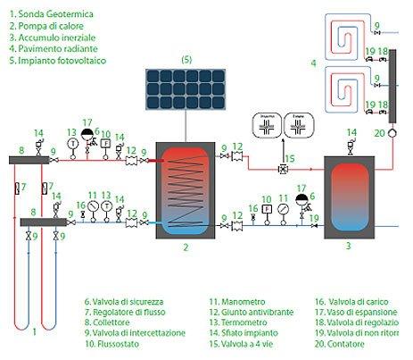 Analisi del Risparmio Energetico ed Economico di una Corretta Gestione del Sistema Impiantistico