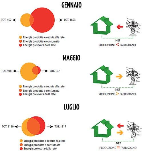 Edifici a energia quasi zero - Sfasamento temporale fabbisogno e produzione energia