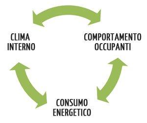 Interazione del comportamento degli occupanti con clima interno e consumo energetico
