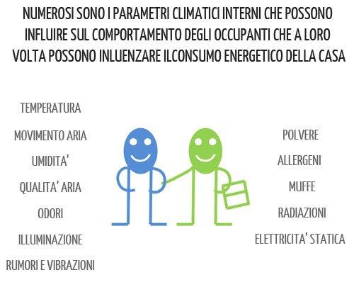 Parametri climatici interni che influenzano il comportamento degli occupanti