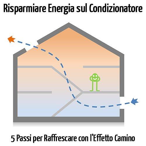 Risparmiare energia sul condizionatore attraverso l'effetto camino