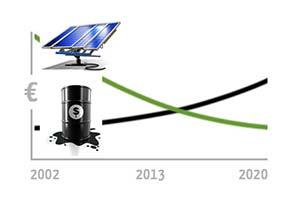 Costo-kW-Fotovoltaico-e-Grid-Parity-Impianti-Senza-Incentivi