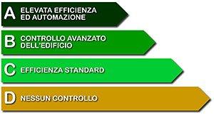 Domotica e classi di efficienza energetica attiva