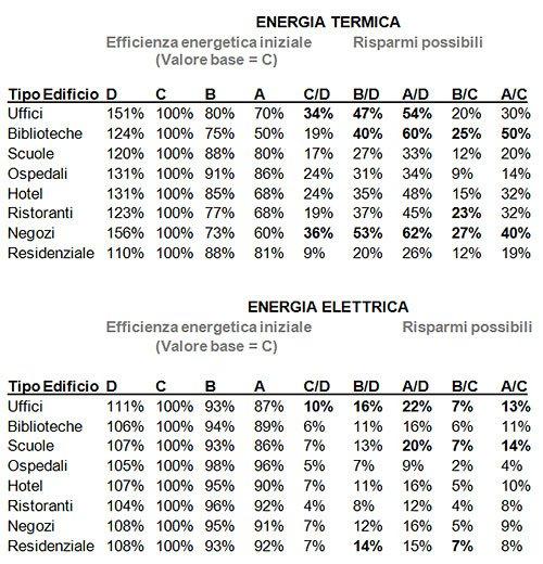 Risparmio per ogni classe energetica attiva