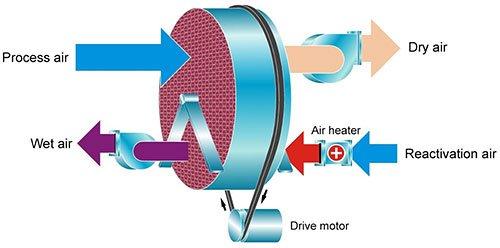 Rotore Munters con azione battericida