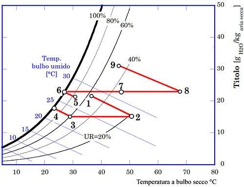 Impianto di condizionamento desiccant cooling ciclo termodinamico