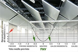 Pannelli Radianti a Soffitto in Rapporto a Comfort Termo-Igrometrico, Consumi Energetici e Problemi di Condensa Superficiale