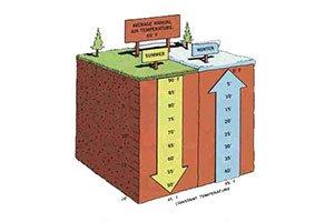 Raffrescamento-passivo-geotermico-senza-pompa-di-calore