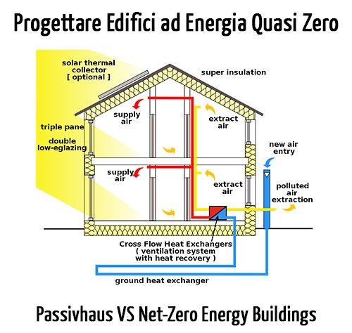 Progettare Edifici a Energia Quasi Zero: Passivhaus vs Edifici a Energia Zero