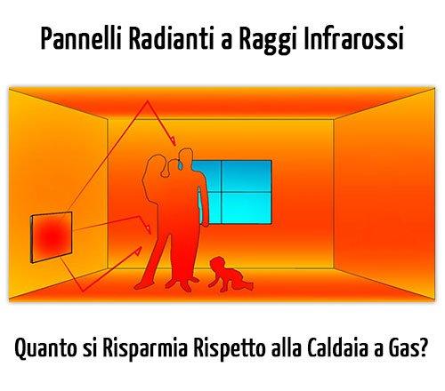 Pannelli Radianti a Raggi Infrarossi: 88% di Risparmio Energetico Rispetto a Sistemi Tradizionali