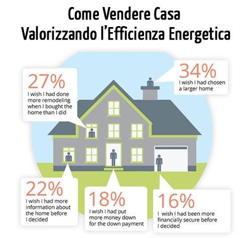 Come Vendere Casa Valorizzandone l'Efficienza Energetica