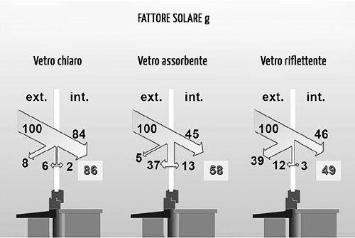 Fattore solare g delle schermature solari + vetro