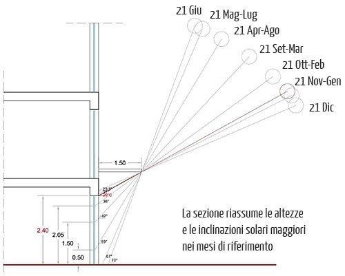 Altezza e inclinazione solare aggetto 1,5 m