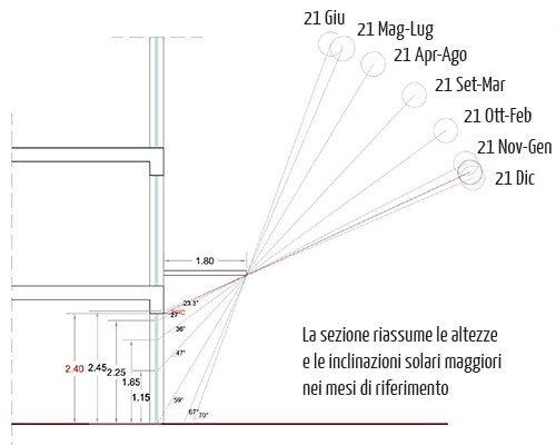 Altezza e inclinazione solare aggetto 1,8 m