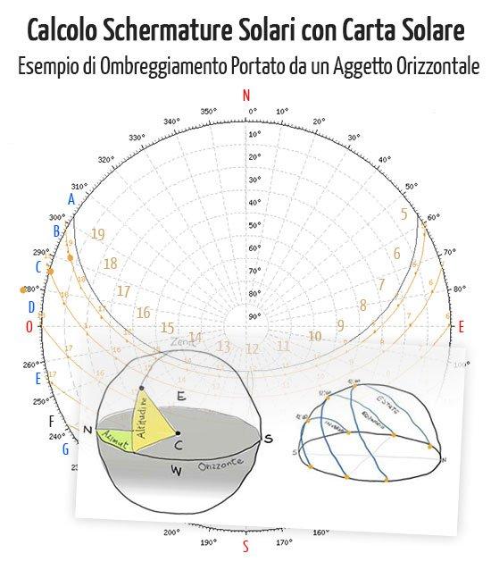 Calcolo Schermature Solari: Esempio Ombreggiamento di un Aggetto Orizzontale
