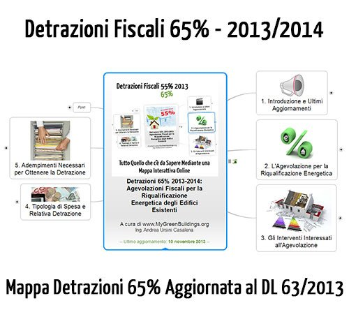 Detrazioni fiscali 65% e dl 63-2013