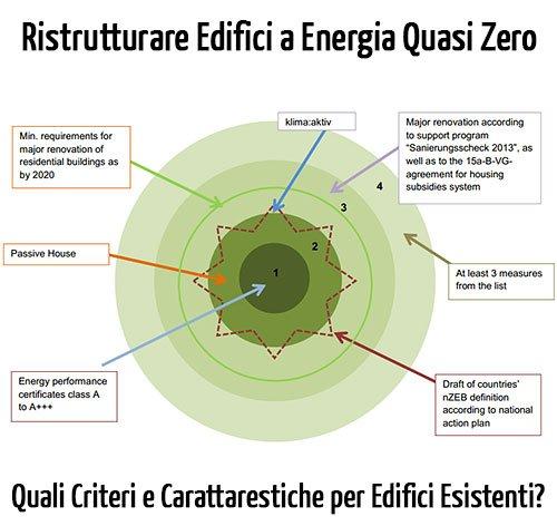 Come ristrutturare edifici a energia quasi zero?