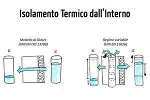 Isolamento termico dall 39 interno con o senza barriera al - Rivestimento termico interno ...