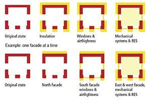 Efficientamento energetico degli edifici
